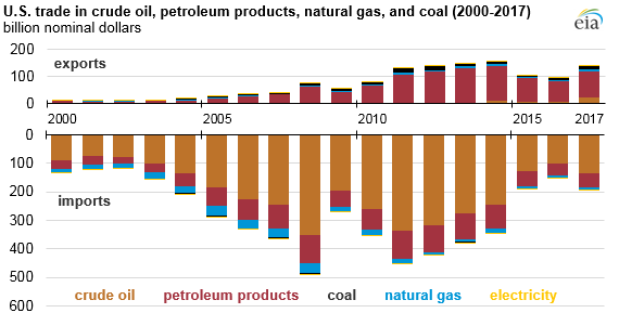 U.S. trade in crude oil, petroleum products, natural gas, and coal