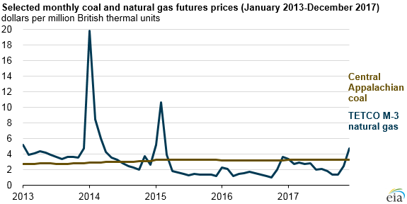 selected monthly coal and natural gas futures prices
