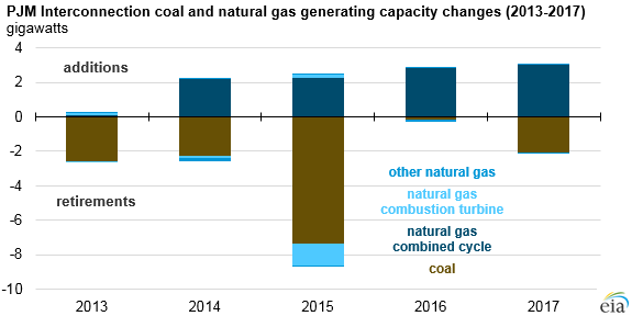 PJM coal and natural gas generating capacity changes