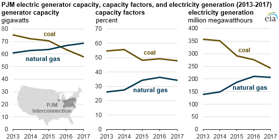 PJM electric capacity, capacity factors, and generation