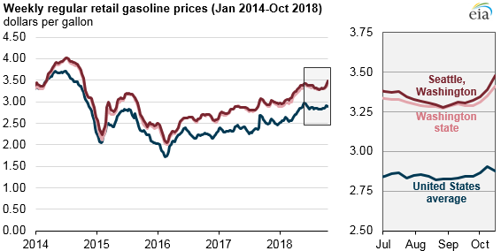 weekly regular retail gasoline prices