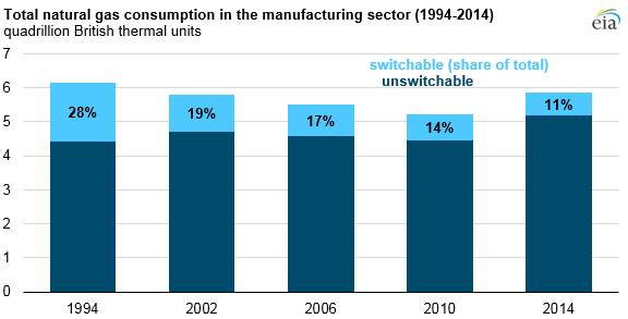 U.S. manufacturing natural gas consumption and fuel-switching capability