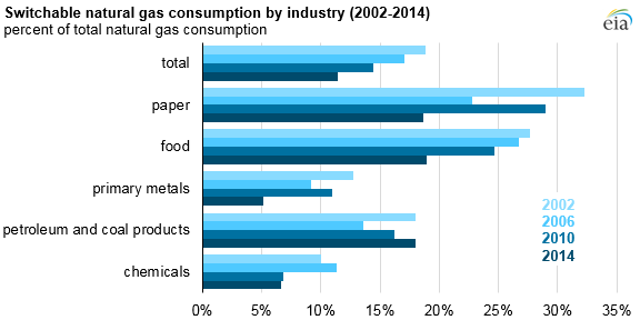 U.S. manufacturing fuels consumption and fuel-switching capability by industry
