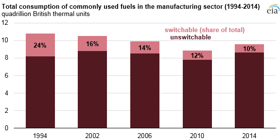 U.S. manufacturing fuels consumption and fuel-switching capability