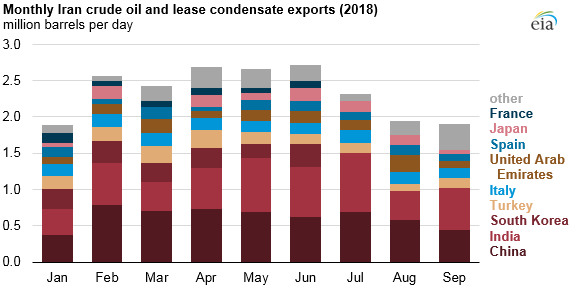 monthly Iran crude oil and lease condensate exports