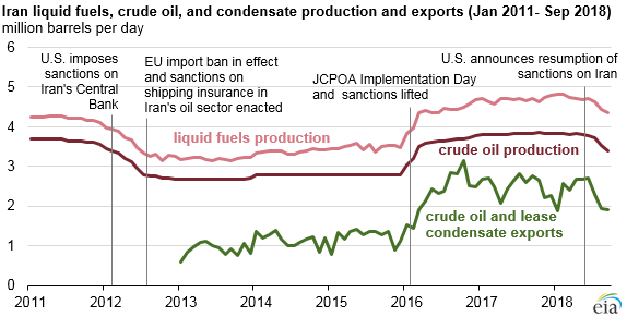 Iran liquid fuels, crude oil, and condensate production and exports