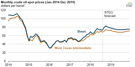 The Shale Boom Calmed Oil Markets, but for How Much Longer?