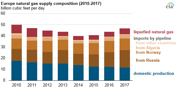 Europe natural gas supply composition
