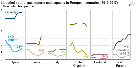 Europe liquefied natural gas supply imports and import capacity