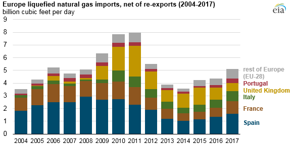 Europe LNG imports, net of re-exports