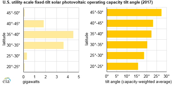 Most utility-scale fixed-tilt solar photovoltaic systems are tilted
