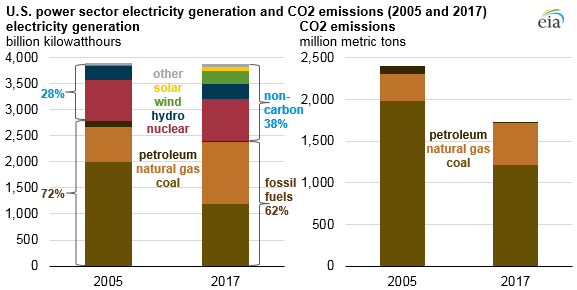 carbon dioxide emissions from the u s power sector have declined 28