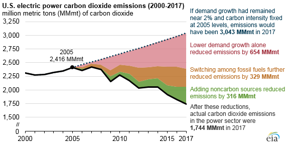 U.S. electric power carbon dioxide emissions