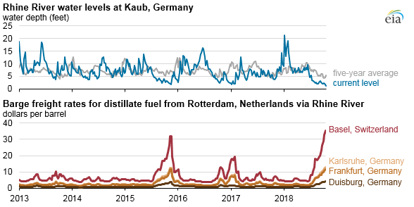 Low Rhine River water levels disrupt petroleum product shipments to parts of Europe