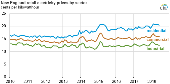 New England competitive retail electricity prices by sector