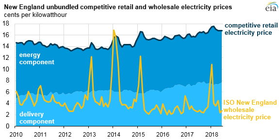 New England unbundled competitive retail and wholesale electricity markets