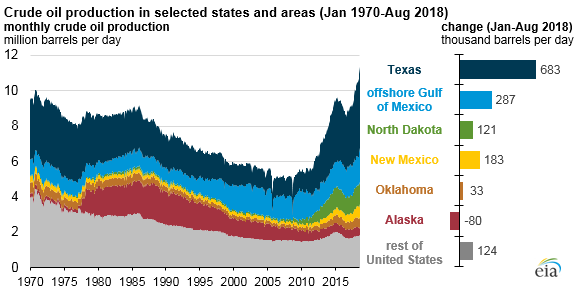 crude oil production in selected states and areas