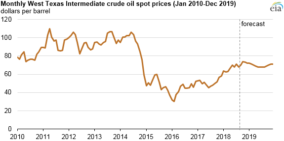 monthly crude oil WTI spot prices