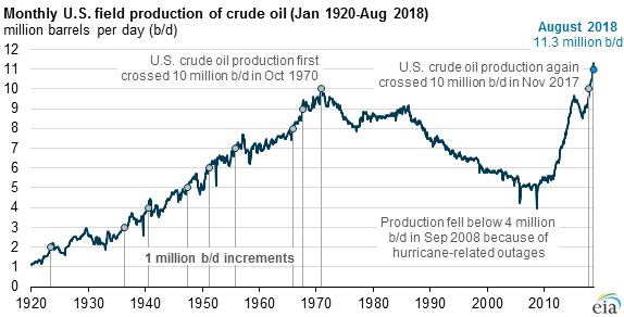 monthly U.S. field production of crude oil