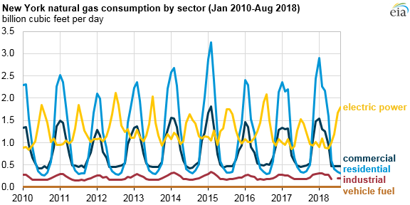 New York natural gas consumption by sector
