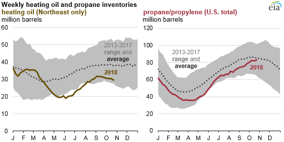 weekly heating oil and propane inventories