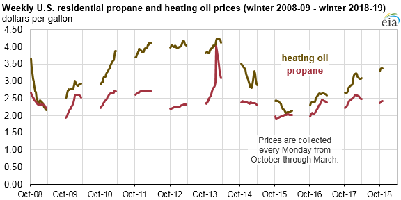 weekly U.S. residential propane and heating oil prices