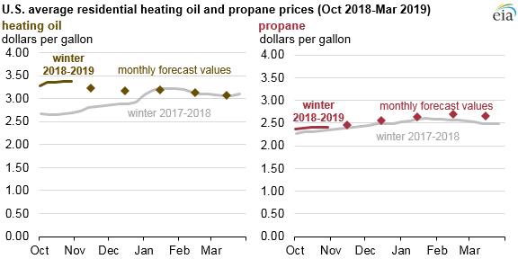 U.S. average residential heating oil and propane prices