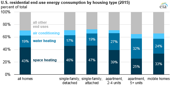 U.S. residential end-use consumption by housing type
