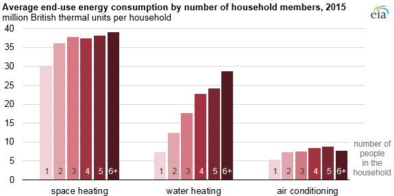 averager end-use consumption by number of household members