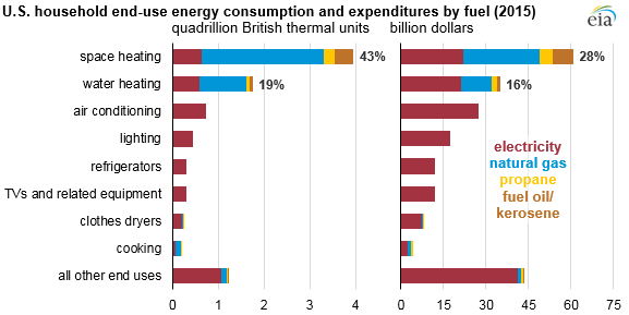 U.S. household end-use consumption and expenditures