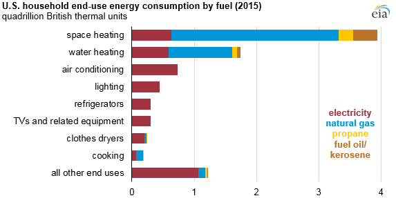 E Heating And Water Account For Nearly Two Thirds Of U S Home Energy Use