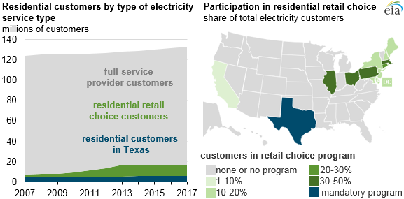 residential customers by type of electricity service