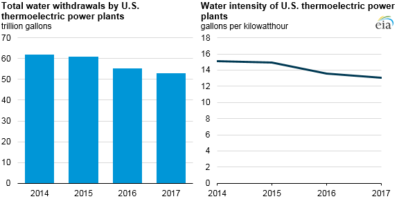 Water withdrawals by U.S. power plants have been declining