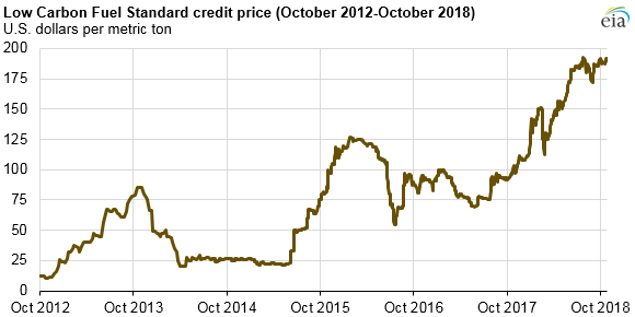 LCFS credit price