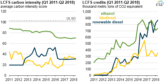 LCFS carbon intensity
