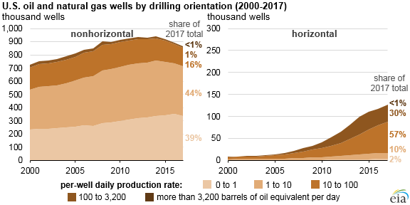 U.S. oil and natural gas wells by drilling orientation