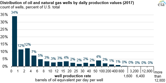 distribution of oil and natural gas wells by daily production values, as described in the article text