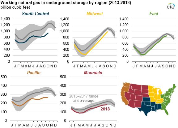 working natural gas in underground storage by region