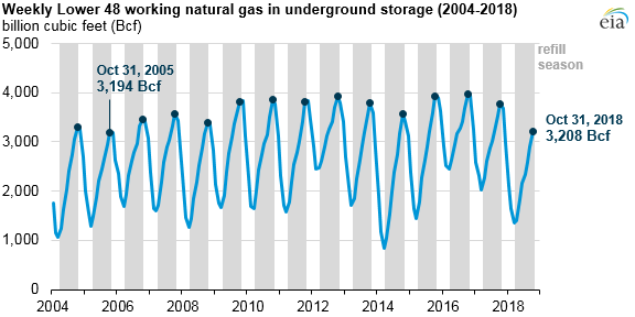 working natural gas in underground storage by region