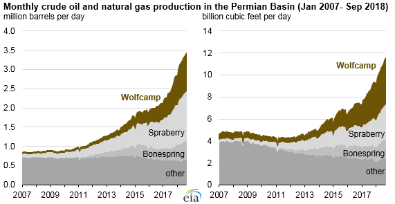 U.S. natural gas wells and crude oil production