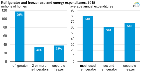 refrigerator and freezer use and energy expenditures
