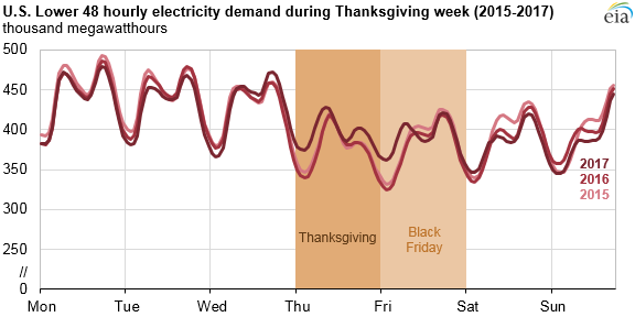 U.S. Lower 48 electricity demand during Thanksgiving week