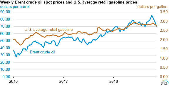 weekly Brent crude oil spot prices and U.S. average retail gasoline prices