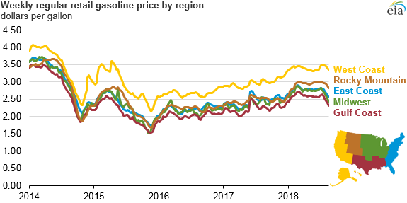 weekly regular retail gasoline price by region