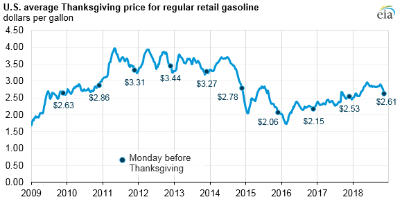 U.S. average Thanksgiving price for regular retail gasoline