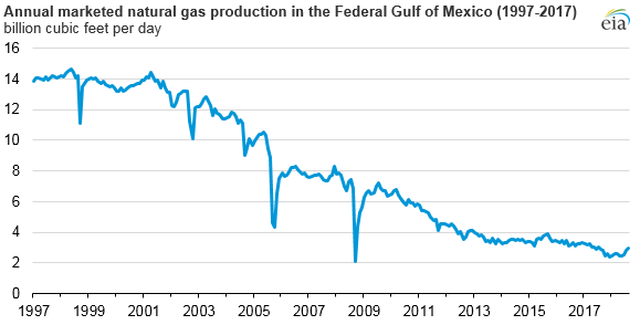 annual marketed natural gas production in the Federal Gulf of Mexico