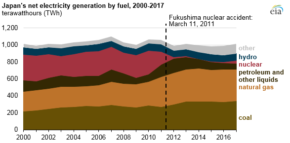 Japan's net electricity generation by fuel