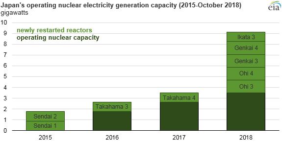 operating Japan nuclear capacity