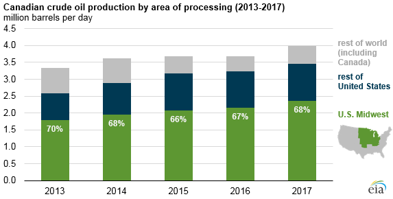 Canadian crude oil production by area of processing