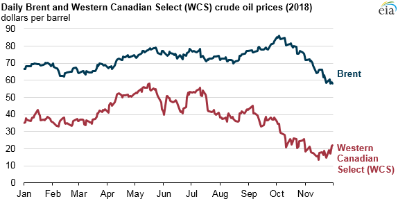 daily Brent and WCS crude oil prices